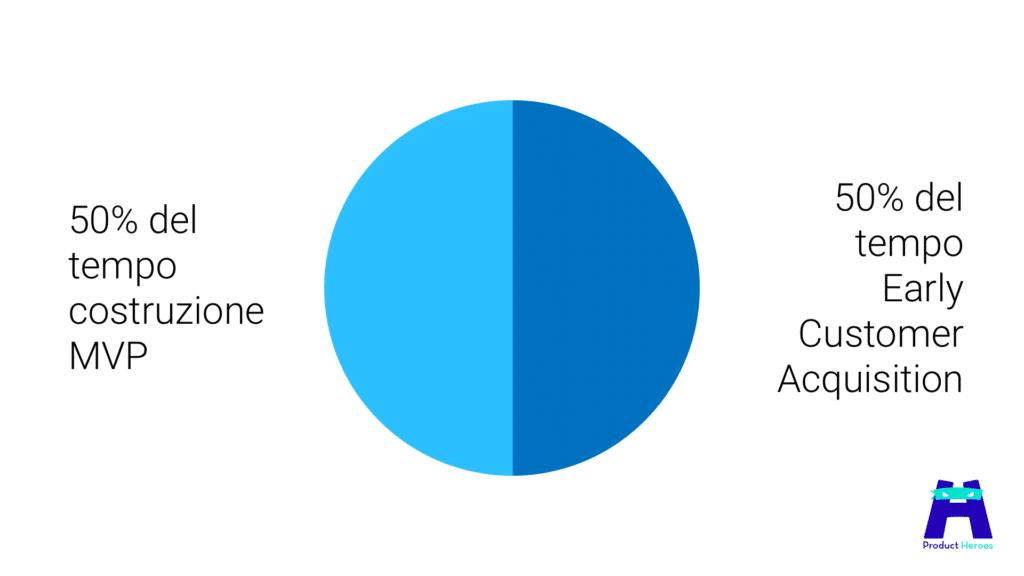 50% costruisci MVP e 50% acquisisci utenti