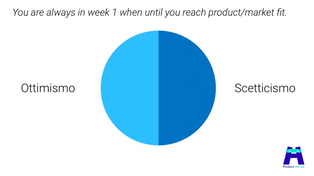 Product Market Fit: bilancia sempre ottimismo e scetticismo