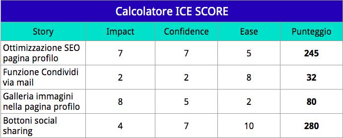 Calcolatore ICE Score per determinare le priorità di sviluppo prodotto.