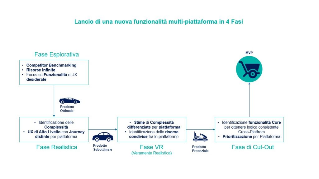 lancio-feature-mvp-web-app-in-4-fasi