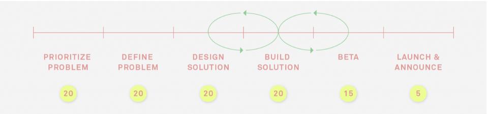 La giornata tipo del Product Manager. Come organizzare lo sviluppo dei prodotti