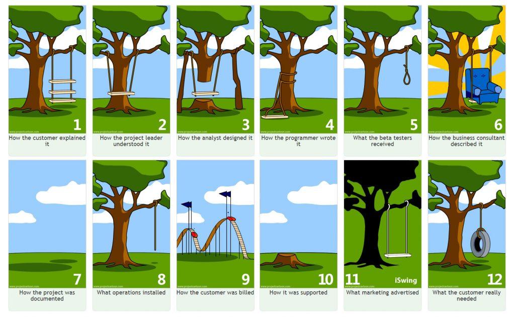 Le User Story sono un metodo di comunicazione nel processo di sviluppo software.