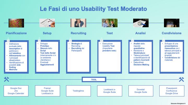 fasi di Usability test moderato