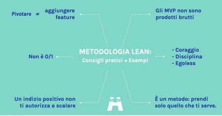 metodologia lean