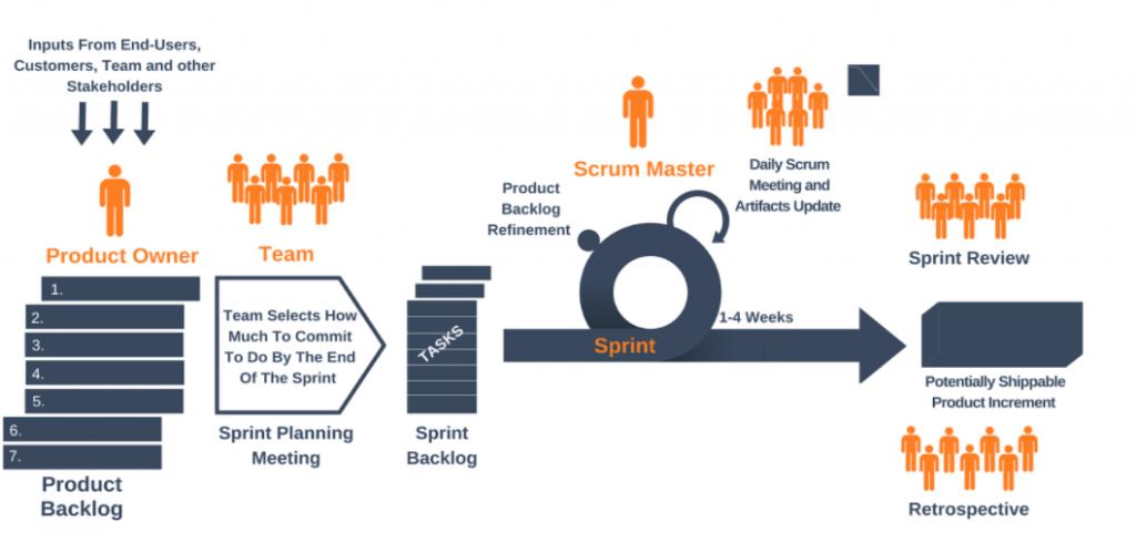 le fasi di Agile Scrum
