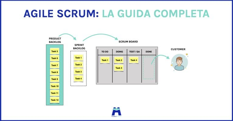 Agile Scrum guida completa