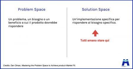 problem space