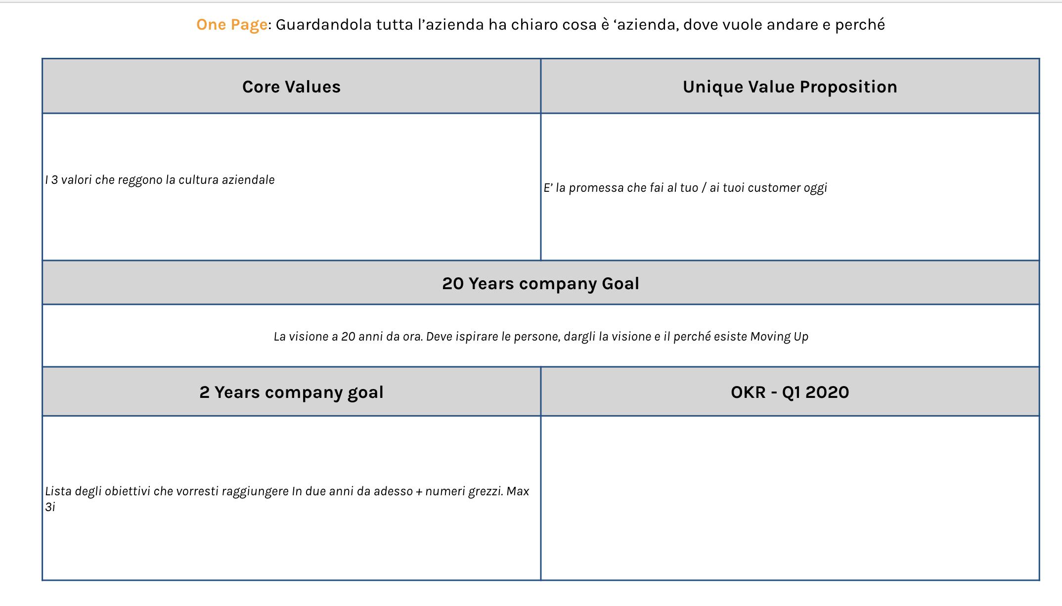 implementazione OKR in azienda one page strategia