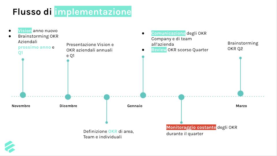 implementare okr in azienda processo